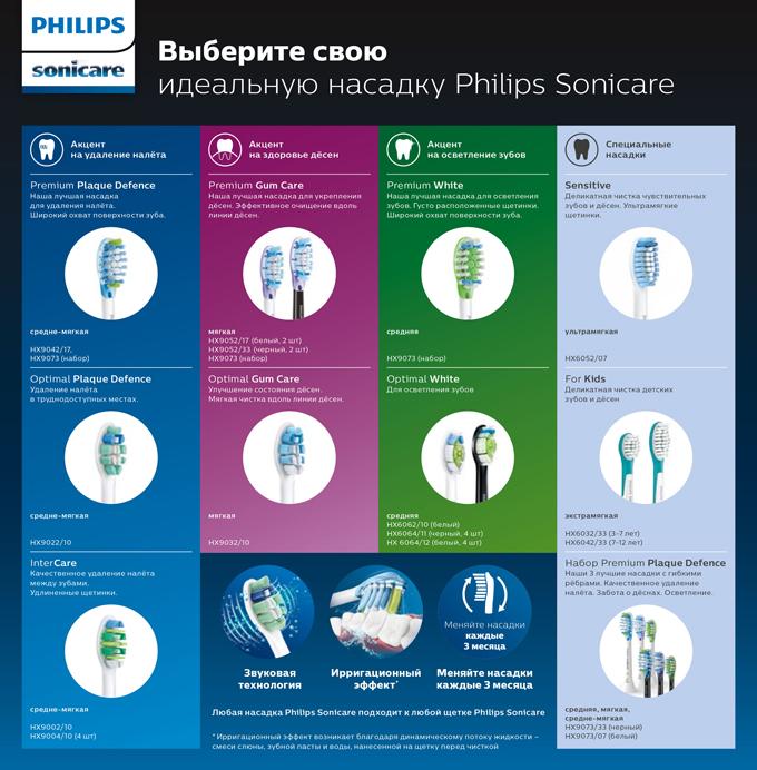 Выберите свою идеальную насадку Philips Sonicare